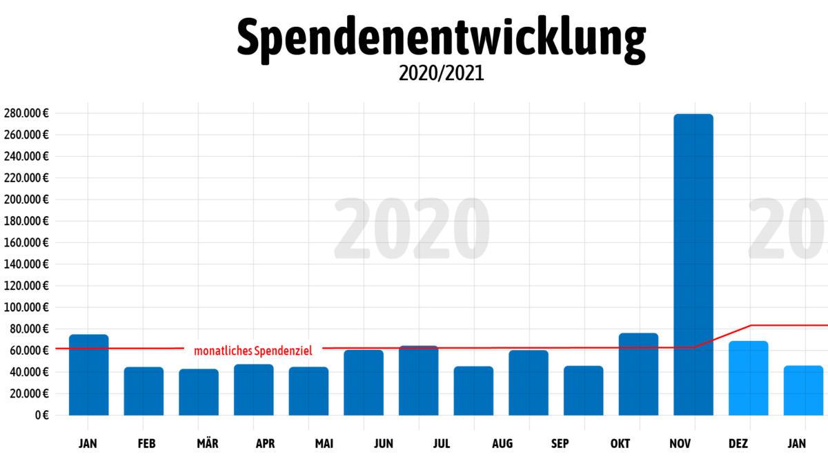 Die Spendenentwicklung im Laufe der Jahre