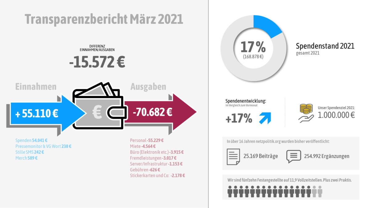 Unsere Einnahmen und Ausgaben im März 2021