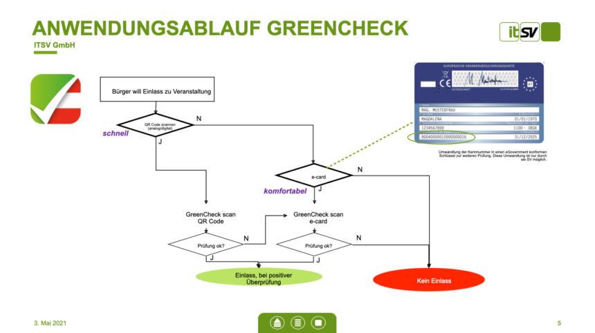 Anwendungsablauf GreenCheck