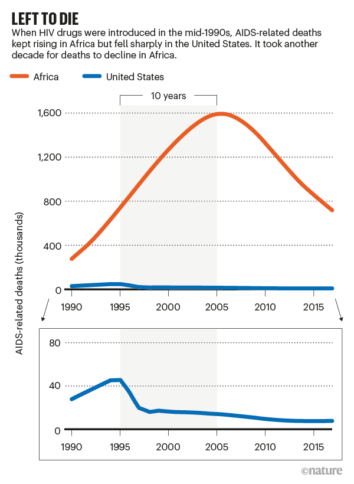 Diagramm: Zahl der HIV-Toten in Afrika und in den USA im Zeitverlauf