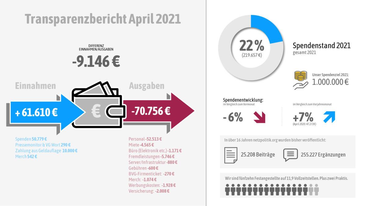 Unsere Einnahmen und Ausgaben im April 2021