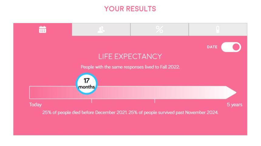 Ergebnisanzeige für die Lebenserwartung mit Datum statt mit Monaten: Die fiktive Person sollte mit ihrem Ableben im Herbst 2022 rechnen.