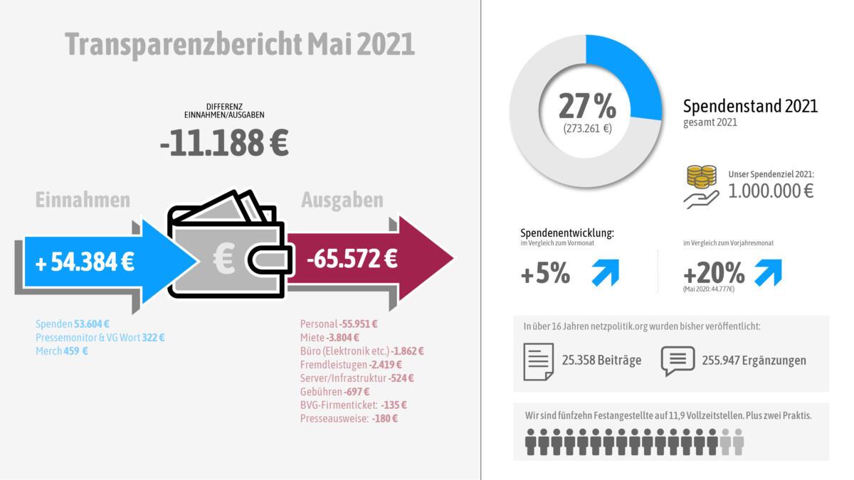 Unsere Einnahmen und Ausgaben im Mai 2021