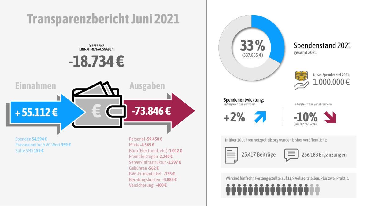 Unsere Einnahmen und Ausgaben im Juni 2021