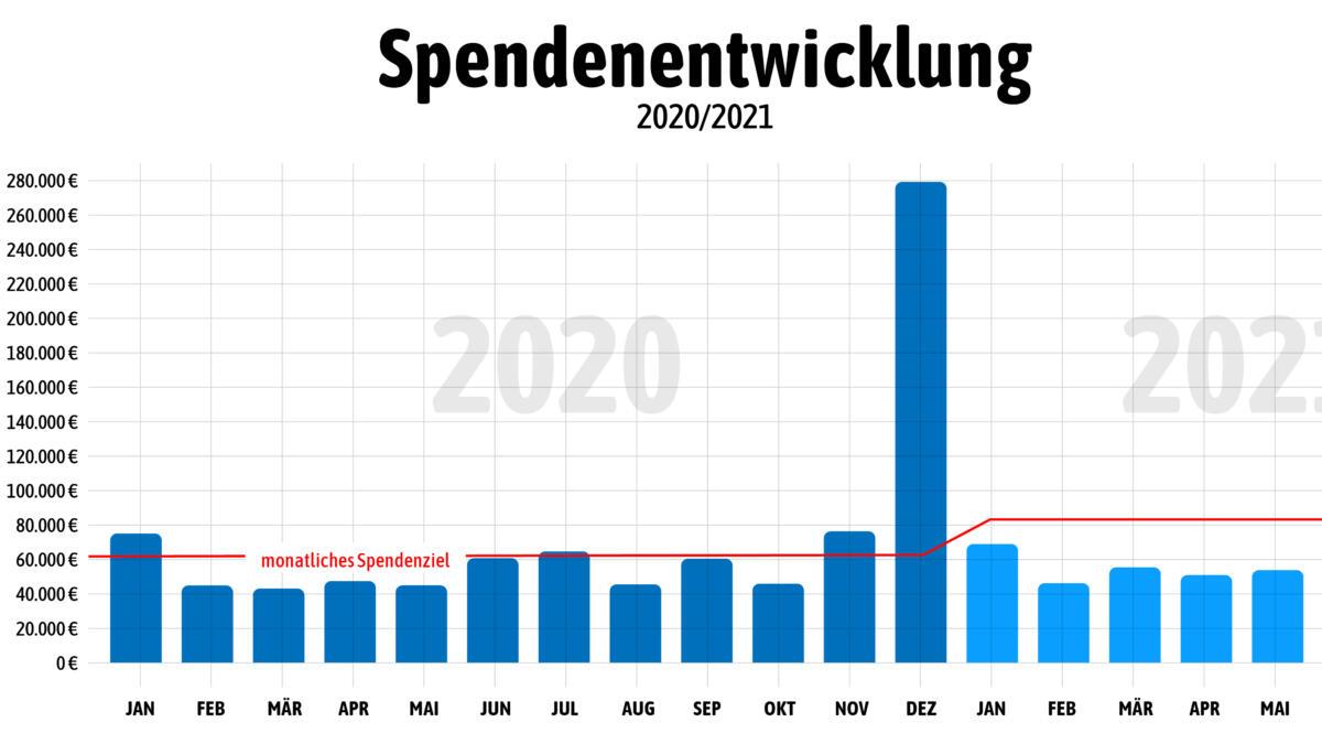 Spendenentwicklung 2020 bis 2021