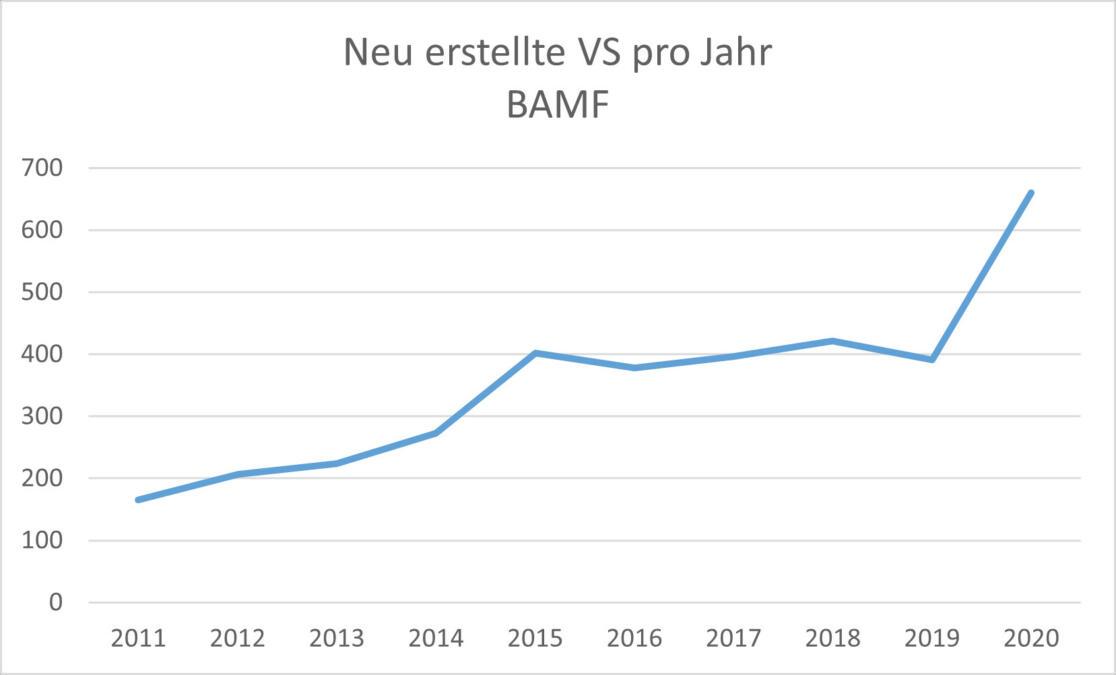 Grafik mit Verschlussachen im BAMF