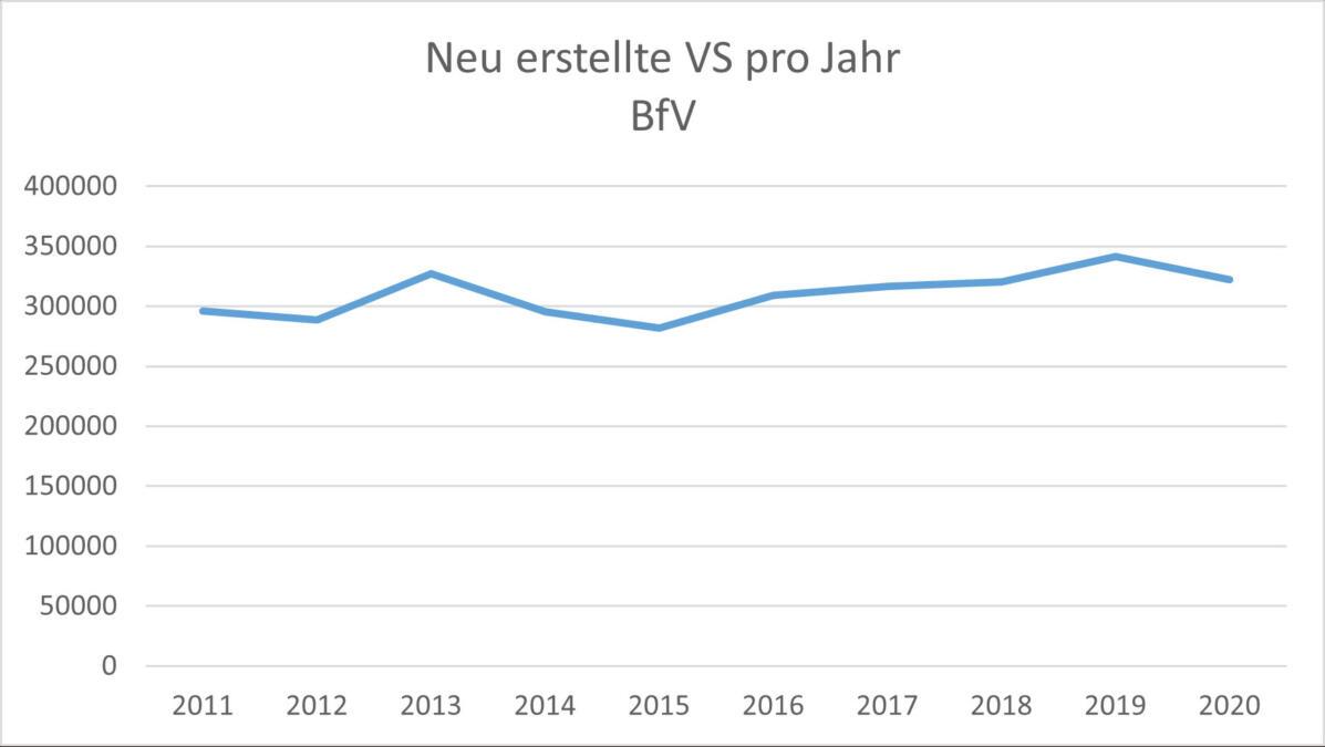 Grafik mit Verschlussachen im BfV pro Jahr seit 2011
