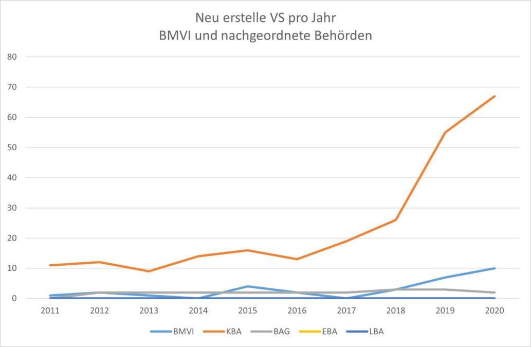 Grafik mit Verschlusssachen im BMVI und nachgeordneten Behörden