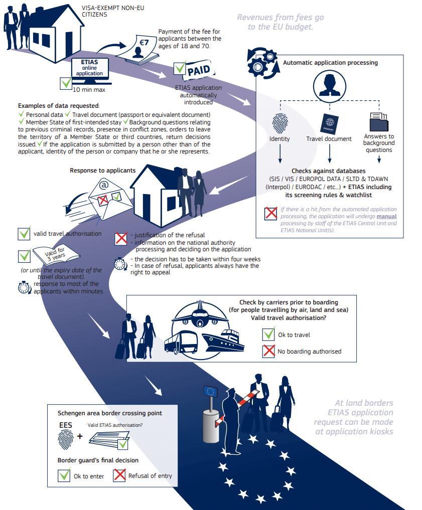 Die Grafik zeigt die verschiedene Schritte der ETIAS-Registrierung.