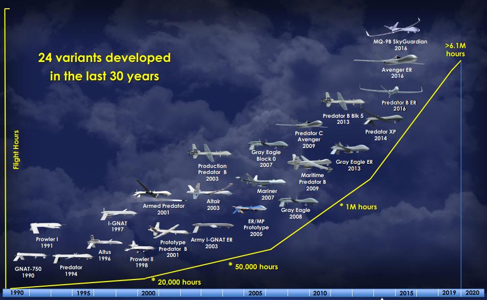 Die Grafik zeigt die Evolution verschiedener Drohnen auf einer Zeitleiste.