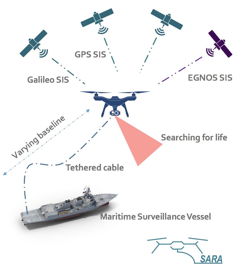 Die Grafik zeigt die Vernetzung der Drohne mit einem Schiff und Satelliten.