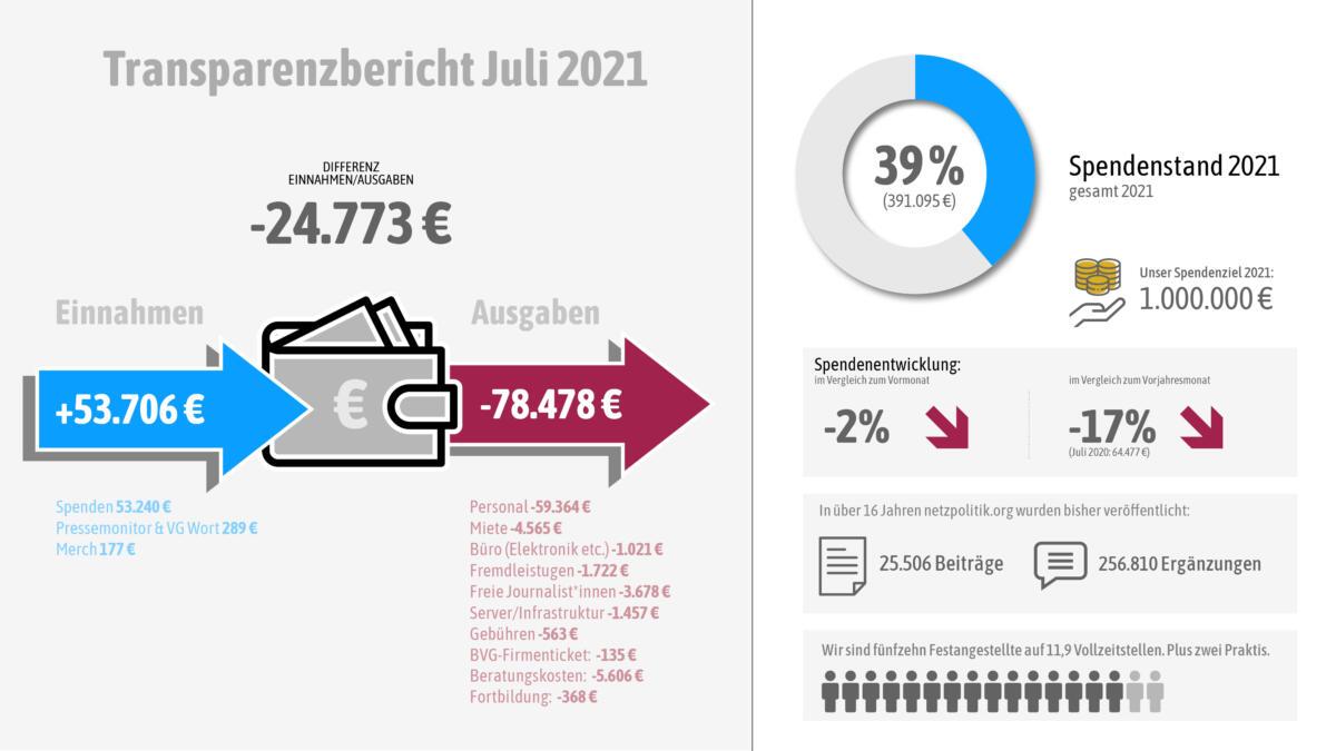 Unsere Einnahmen und Ausgaben im Juli im Juli 2021