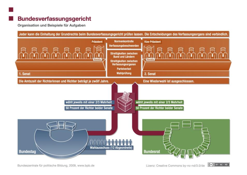 Schaubild Bundesverfassungsgericht