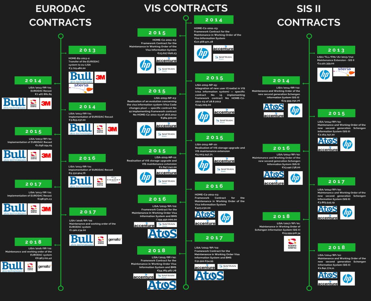 Dasd Bild zeigt drei Grafiken zu den Herstellern für die Datenbanken SIS II, Eurodac, VIS.