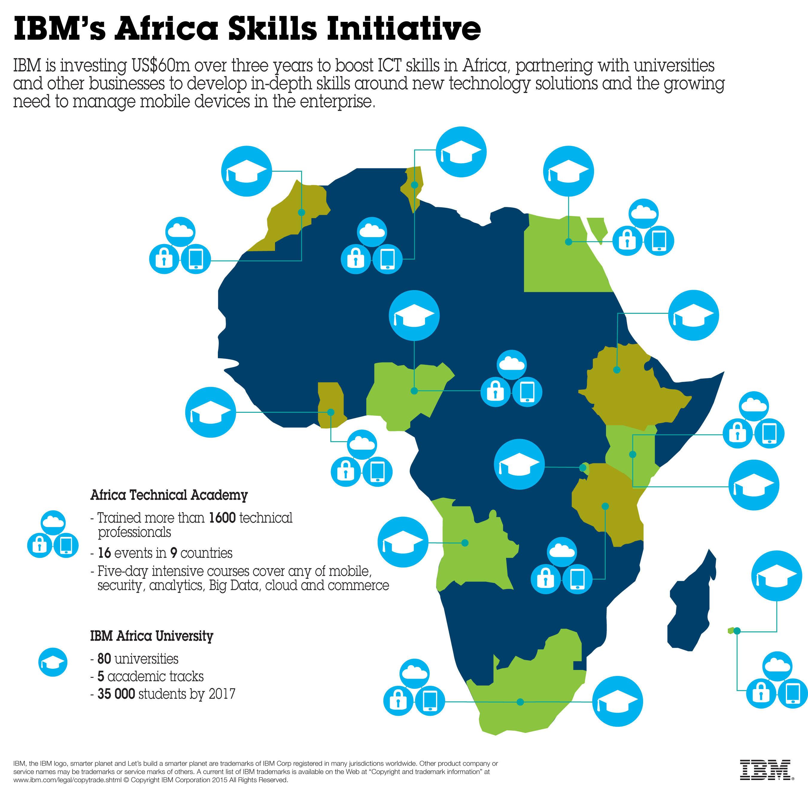 IBM Afrika