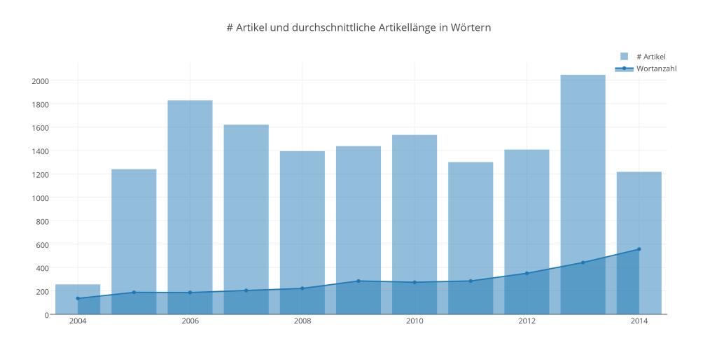 23_artikel_und_durchschnittliche_artikellnge_in_wrtern