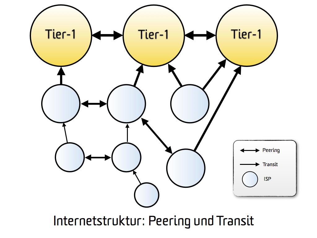Peering- und Transitfragen bleiben überwiegend unreguliert. CC BY 2.0, via flickr/Christian Scholz