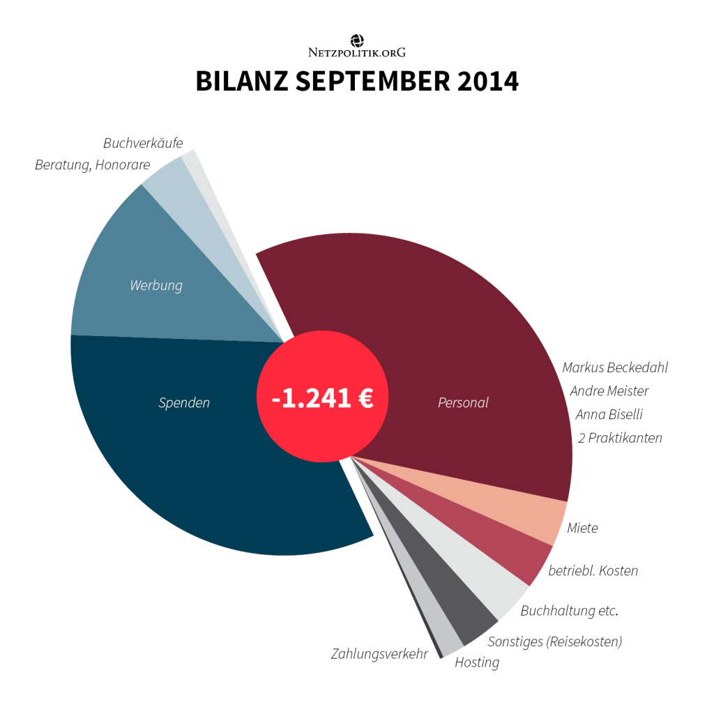 5_Bilanz_September_info