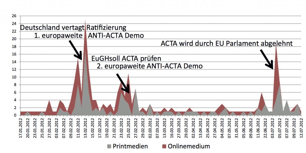 ACTA-Abbildung-2-Media-Analyse-1024x513