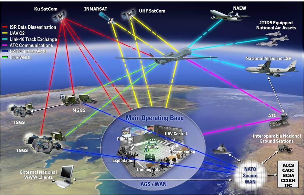 "Das Programm ""Alliance Ground Surveillance"" der NATO."