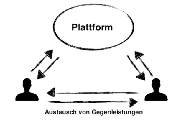 Primär marktliche Sharing Economy (eigene Darstellung)