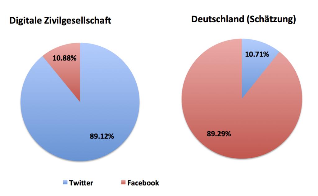 Abbildung 2: Verteilung des Nutzungsverhaltens von Twitter und Facebook in der digitalen Zivilgesellschaft und in der deutschen Bevölkerung (Schätzung)
