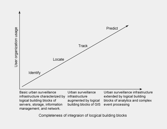 """""""Maturity-Modell"""" von IBM"""