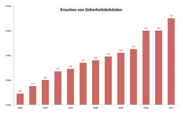 BDA-Ersuchen-2012-590