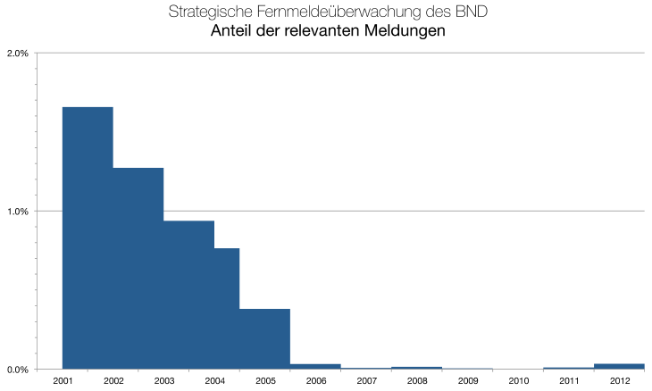 BND-SFMÜ-relevant