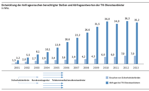 Bestandsdatenauskunft-2013-590