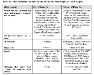 Viele Videoplattformen sucht man im Binge-On-Programm vergebens. (Stand: 2. Februar 2016. Quelle: van Schewick, Binge-On-Report)