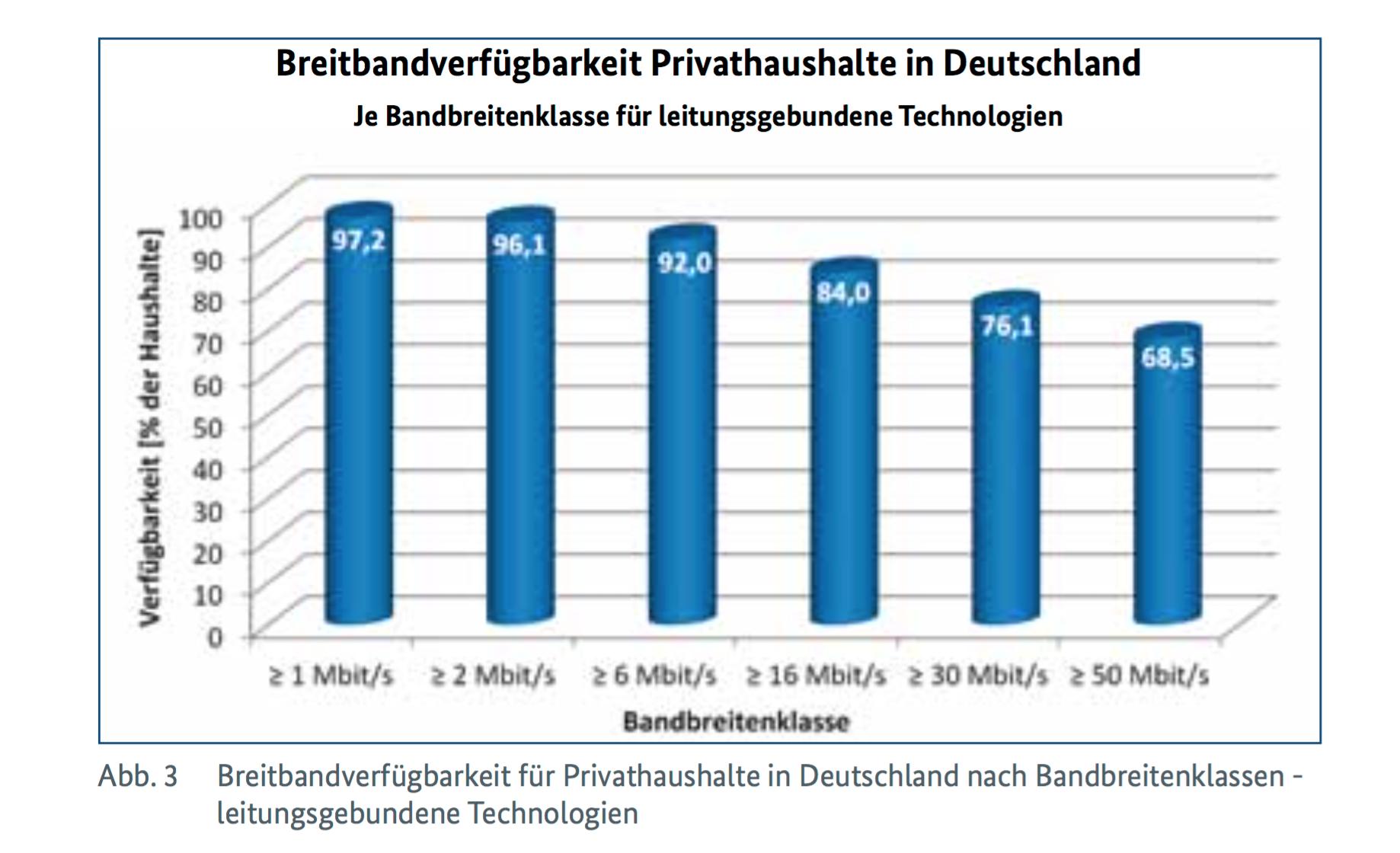 Fast ein Drittel aller deutschen Haushalte ist von 50 MBit/s schnellen Internetanschlüssen weit entfernt. (Quelle: BMVI)