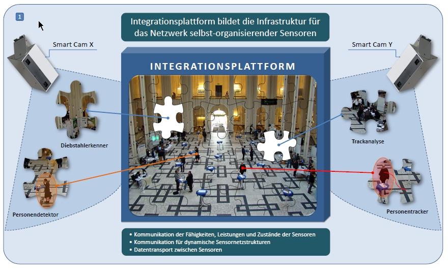 """""""Netzwerk selbst-organisierender Sensoren"""" im Projekt CAMINSENS."""