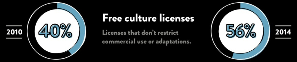 CC-trend-free-culture-licenses