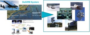 """Demonstration of Satellites enabling the Insertion of RPAS in Europe"" (DeSIRE)"