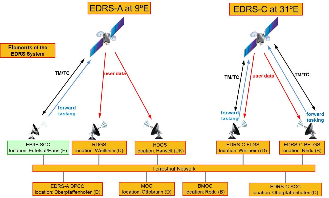 Die Bodenstationen und Positionen der Satelliten des EDRS-Programms.