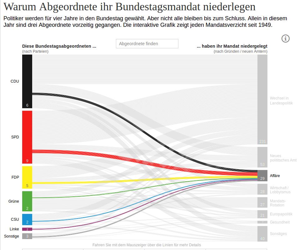 Edathy-Affäre: Warum Abgeordnete ihr Bundestagsmandat niederlegen - Politik - Berliner Morgenpost 2014-02-21 11-47-19