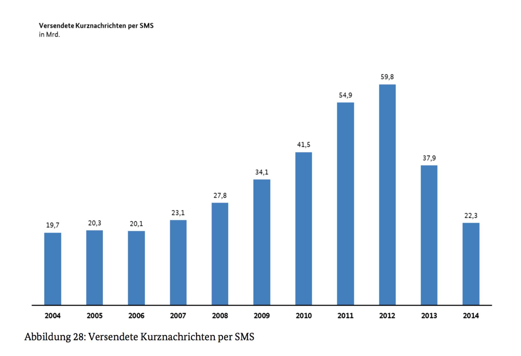 Der Goldesel SMS hat seinen Zenit überschritten, wie aktuelle Zahlen zeigen. (Grafik: Bundesnetzagentur)