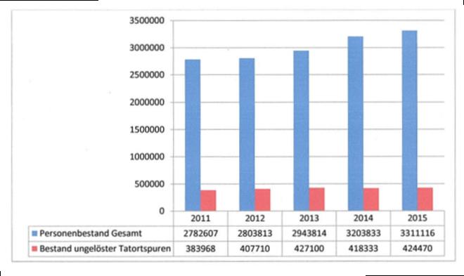 In der deutschen Fingerabdruckdatei sind mehr als 3,3 Millionen Personen gespeichert.