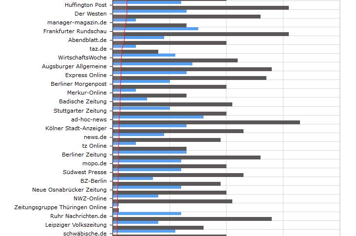 Tracker Ranking Der 50 Top News Webseiten Netzpolitikorg