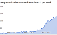 Google-Copyright-removal-requests-121213