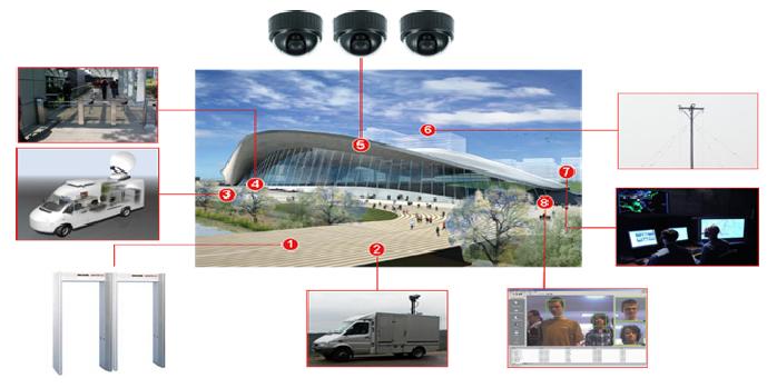 """Ausschnitt aus einer Präsentation des EU-Projekts """"Integrated Mobile Security Kit"""", das mobile Anlagen unter anderem zur Stadionsicherheit entwarf."""
