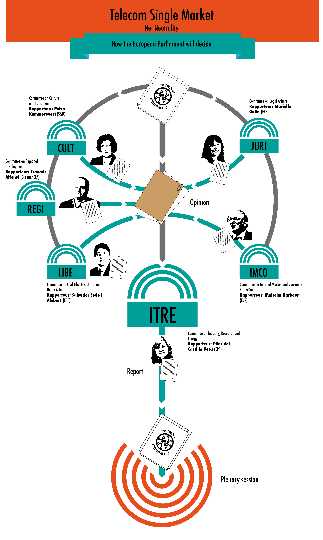 Die Regeln zur Netzneutralität mussten im EU-Parlament zahlreiche Stationen durchlaufen. (Grafik: EDRi.org)