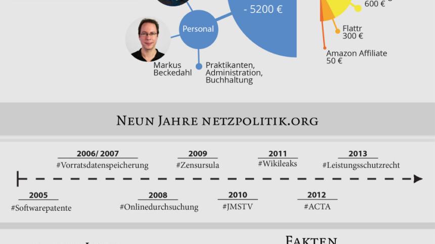 investiere in digitale brgerrechte untersttze netzpolitikorg - Burgerrechte Beispiele