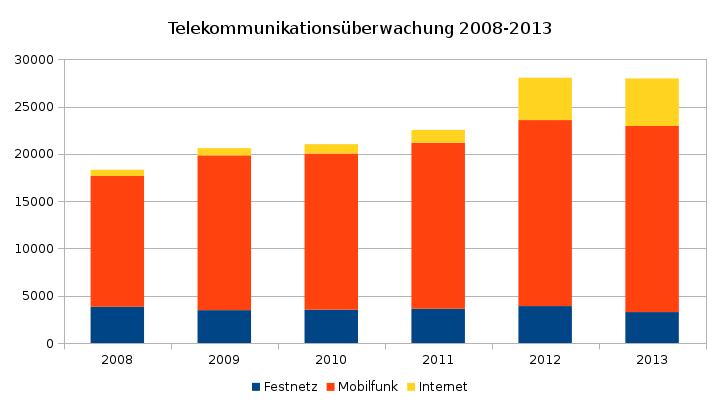 Justizstatistik TKÜ 2008-2013