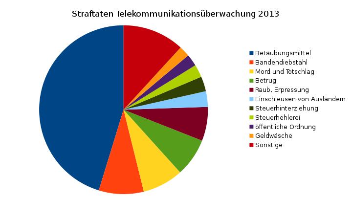 Justizstatistik TKÜ Straftaten 2013