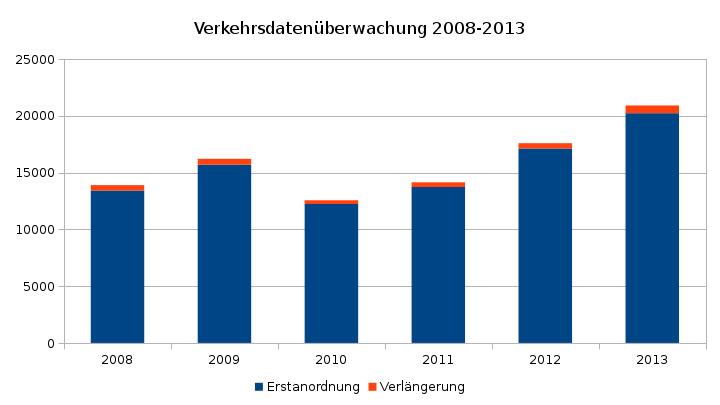 Justizstatistik Verkehrsdaten 2008-2013