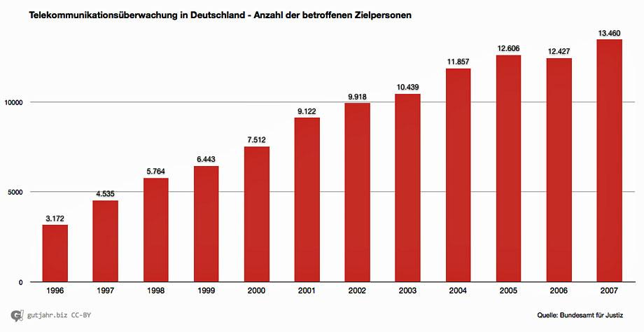 Lauschangriff-Statistik-02