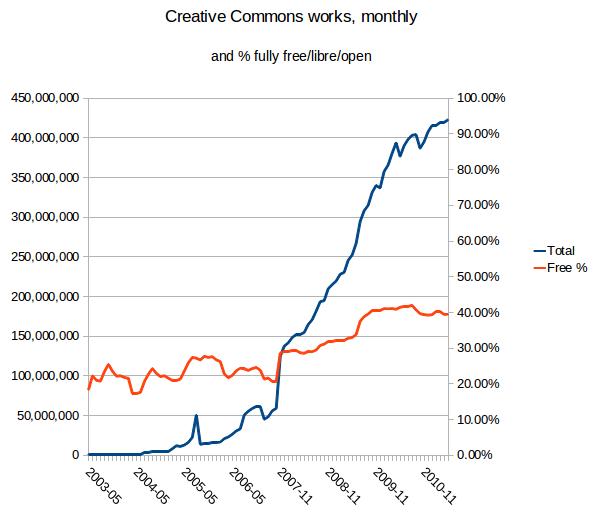 Zahl Creative-Commons-lizenzieter Werke und Anteil frei lizenzierter Werke zwischen 2003 und 2010 (Quelle: http://wiki.creativecommons.org/Metrics)