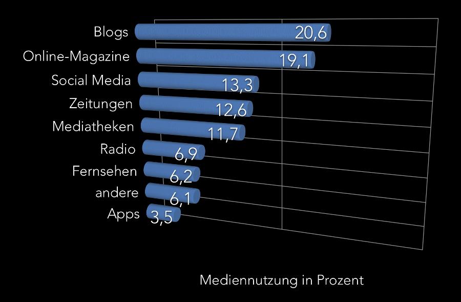 mediennutzung